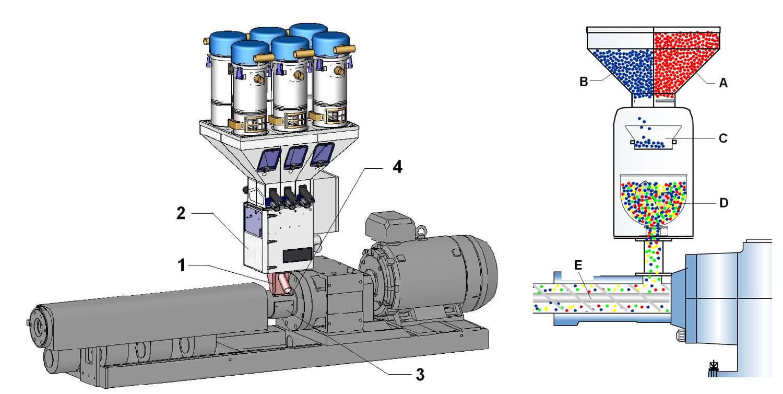 Gravimetric Blending Dosing System